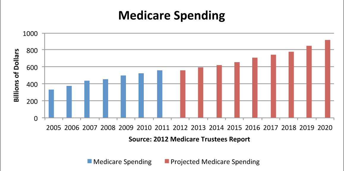 Past and projected Medicare Spending.