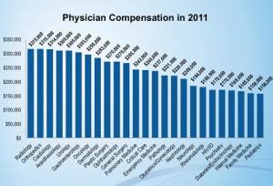 physician-salaries