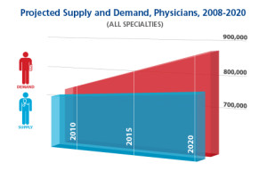 Projected physician shortage